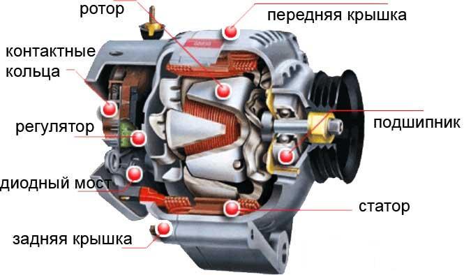 составляющие автомобильного генератора