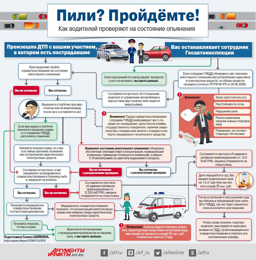 инфографика проверки водителей на трезвость