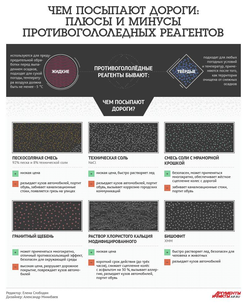 противогололедные реагенты инфографика