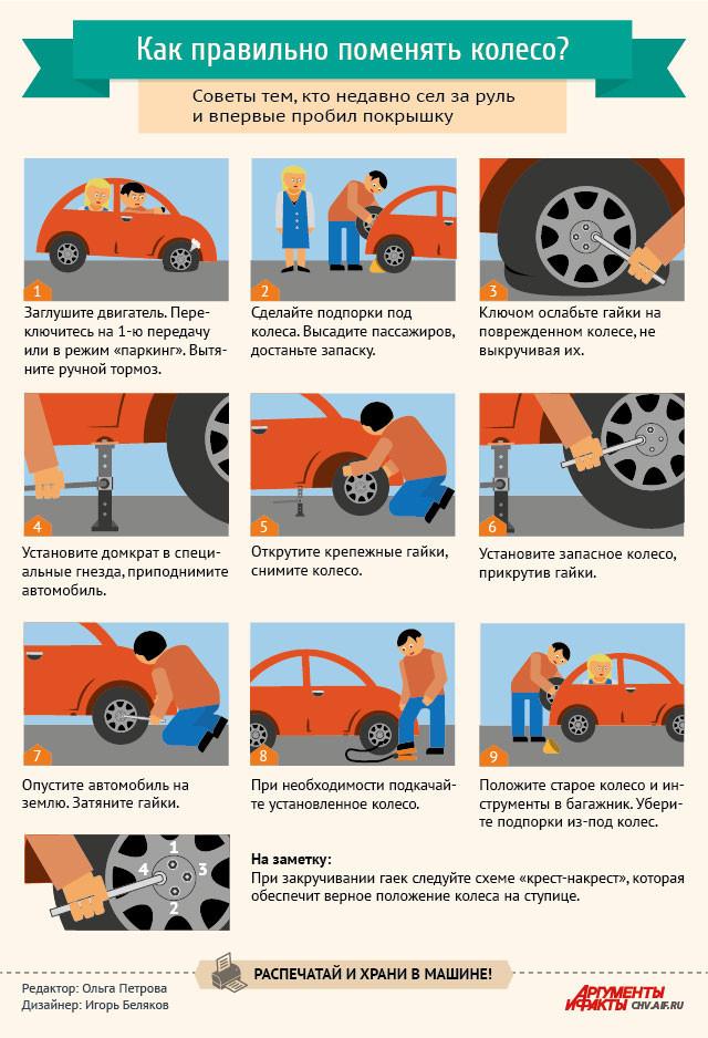 Инфографика замены колеса