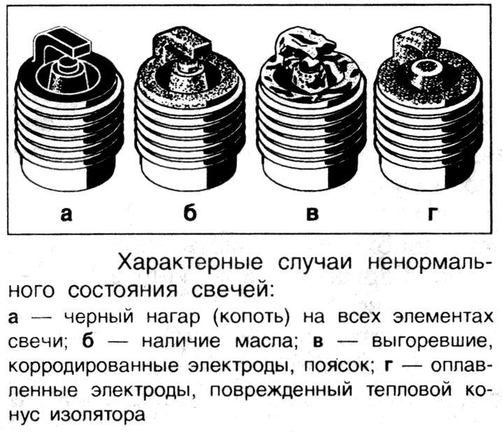 Варианты состояния автомобильных свечей