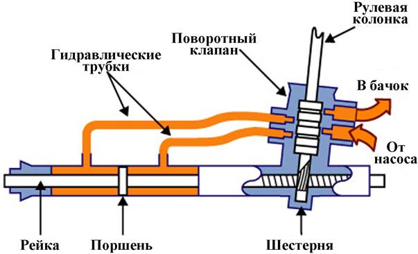 Устройство гидравлической рейки автомобиля