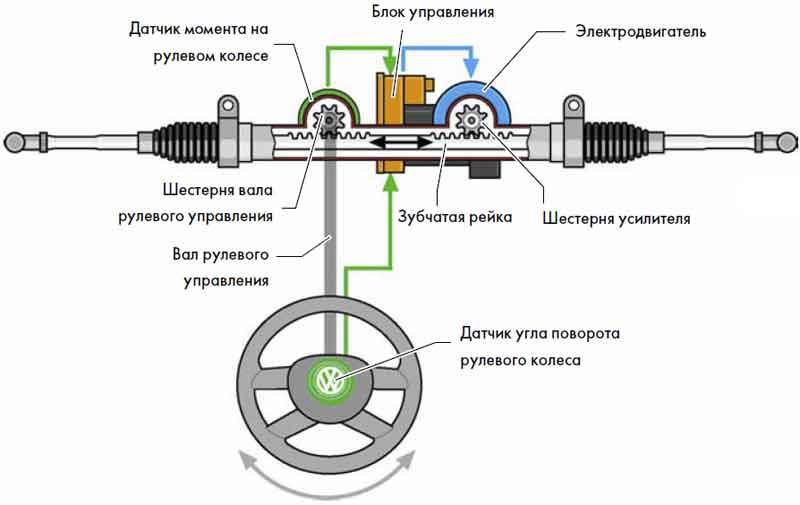 Электрическая система гидроусилителя руля