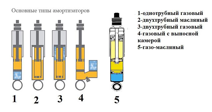 Основные типы амортизаторов для авто
