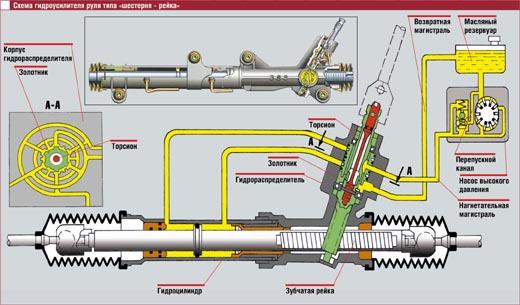 Схема гидроусилителя руля фото