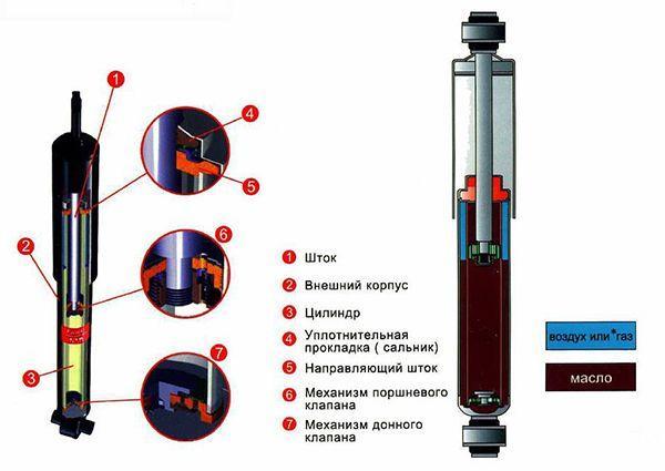 Газо-масляный амортизатор для машины