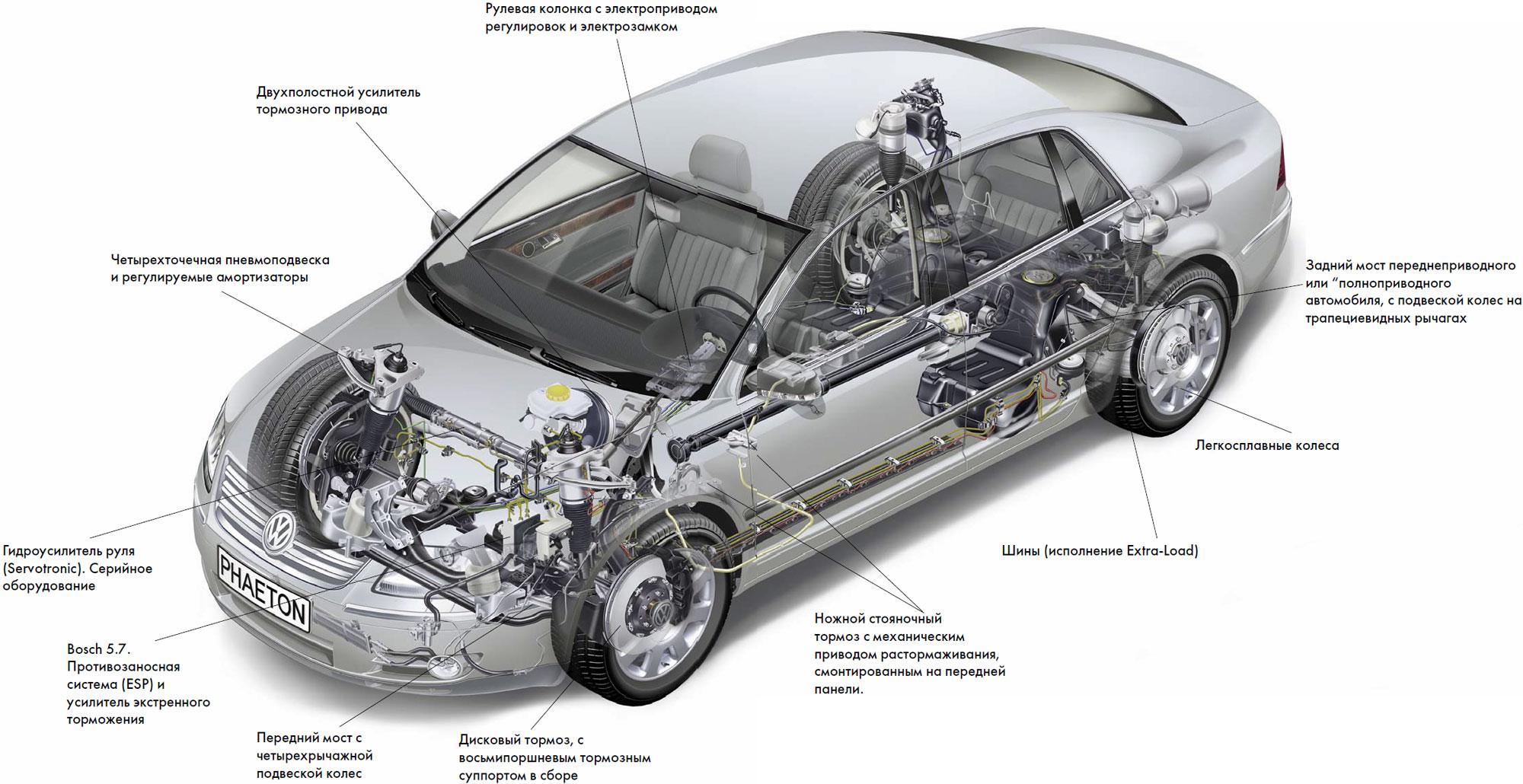 Элементы ходовой системы авто