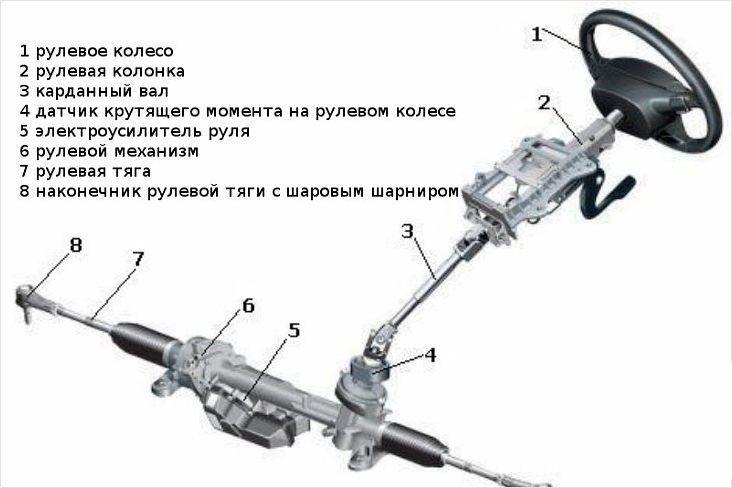 Конструкция рулевой тяги авто