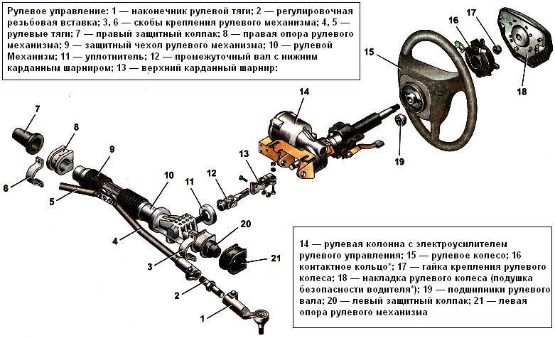 Конструкция рулевого управления автомобиля