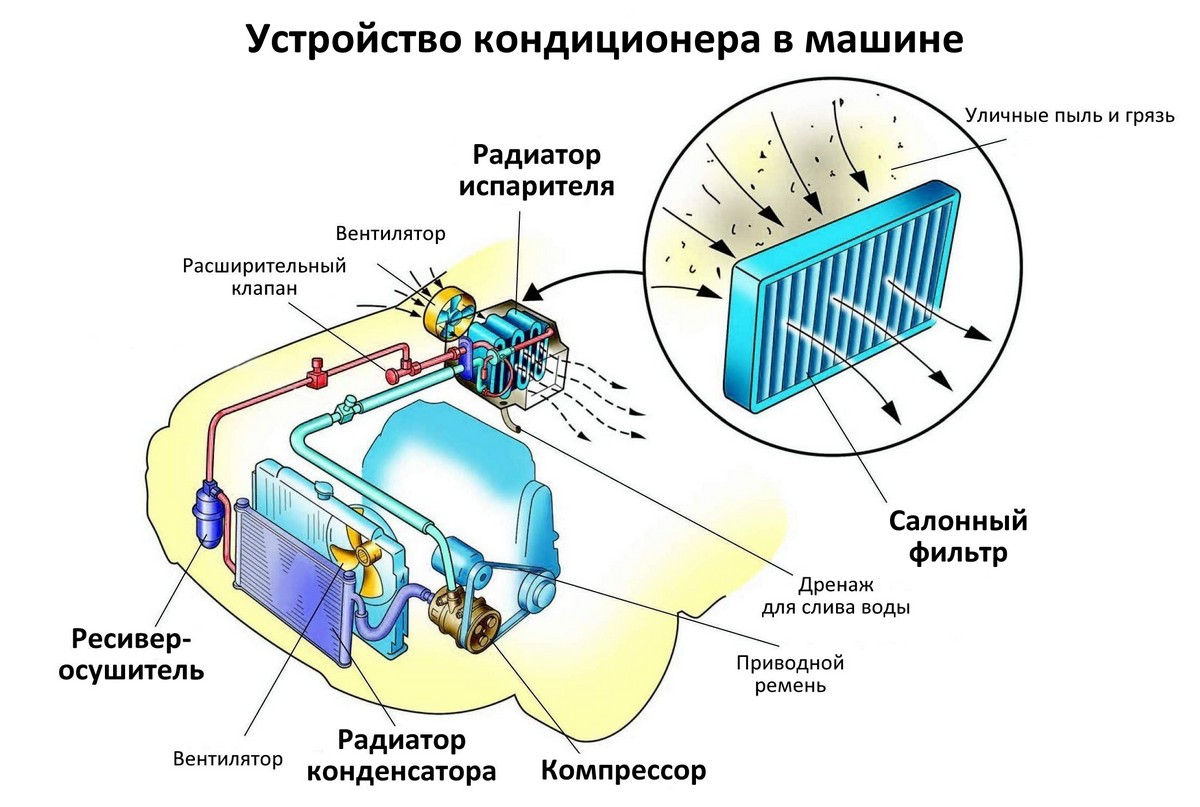 Схема устройства кондиционера в машине