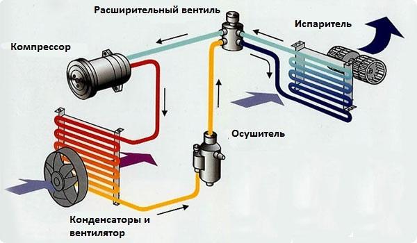 Схема системы вентиляции и кондиционирования воздуха автомобиля