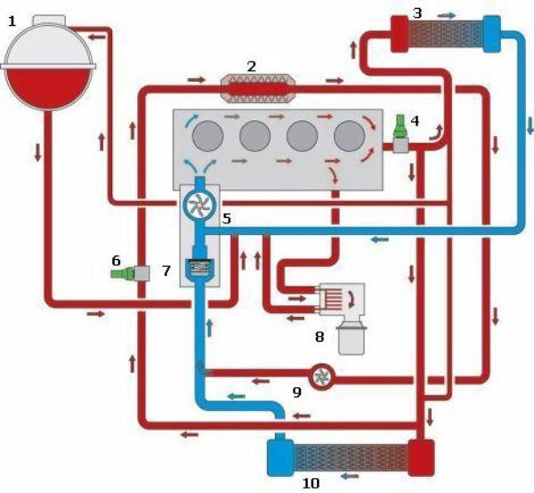 Охладительная система транспортного средства