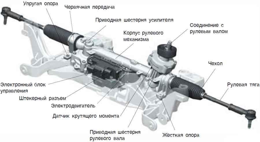 Электроусилитель рулевого управления и его составляющие
