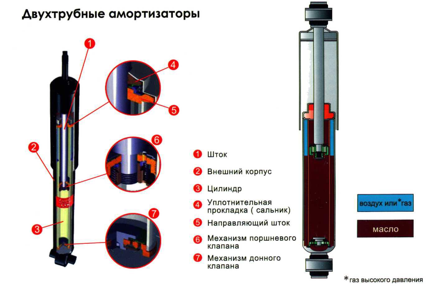 Схема двухтрубного автомобильного амортизатора