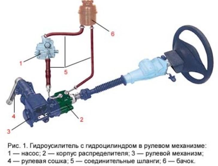 Рулевая сошка – важная составляющая машинного рулевого вала